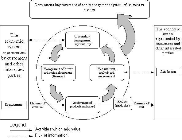 model sistema za menadzment kvaliteta