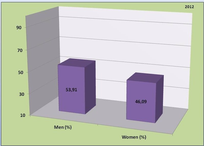 Gender structure of the study population (distribution of male and female respondents). The vertical scale represents percentages of study population.