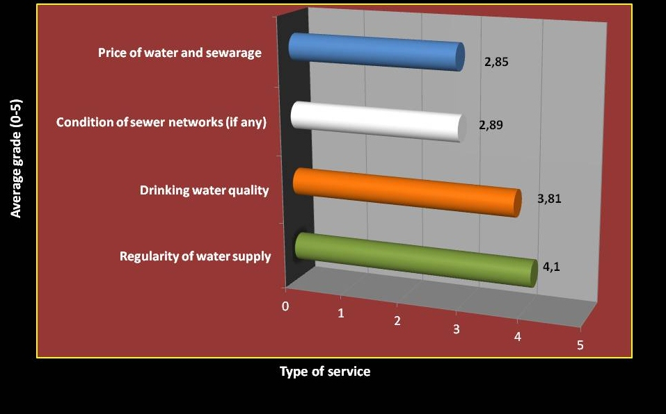 Figure 5   Average grade for water and sewer service for all users (n=645)