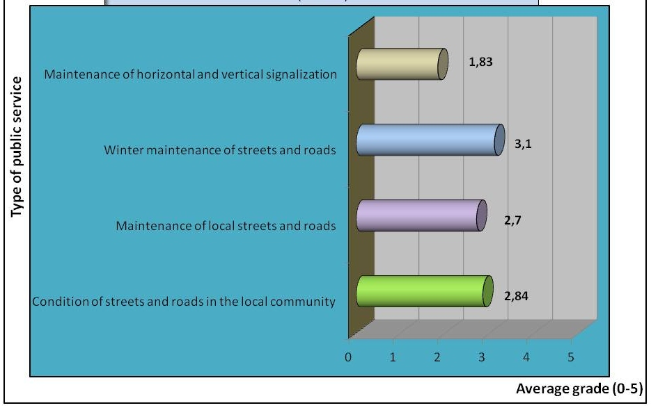 Figure 7  Average rating for public service delivery concerning local streets and roads,  and horizontal and vertical traffic signalization for all users