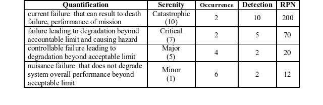 Consequence acceptability criteria