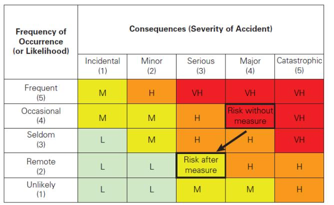 Risk-priority matrix, L = low risk; M moderate risk; H = high risk; V =very high risk