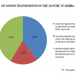 The amount of goods transported on the Danube according to the Danube Commission