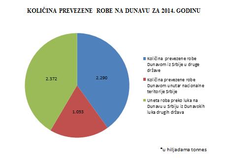 Kolicina robe koja se prevozi Dunavom prema podacima Dunavske komisije